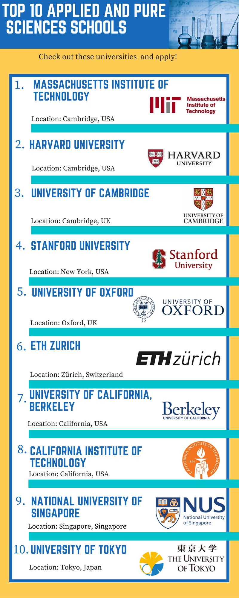 Top 10 applied and pure sciences schools